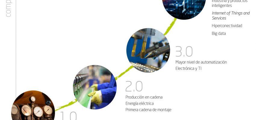 Lean Kata En La Industria 4.0