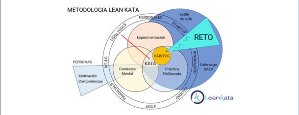 Metodologia Lean Kata
