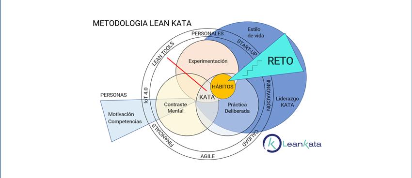 La Metodología Lean Kata Y Sus Técnicas