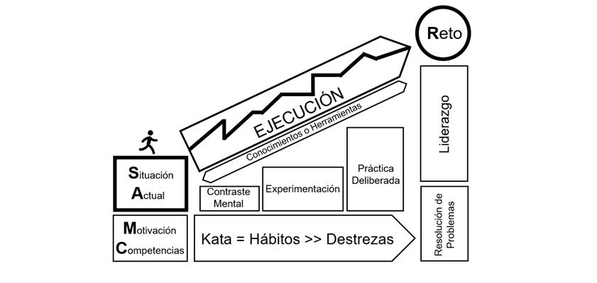 Qué Es La Metodología Lean Kata