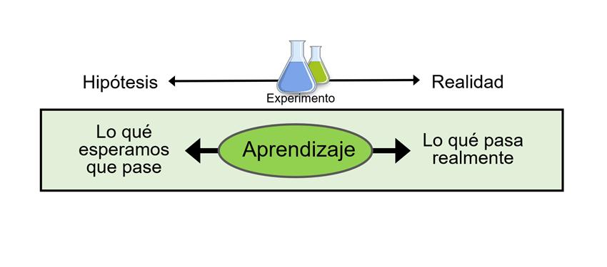 Lean Kata Y La Técnica De La Experimentación