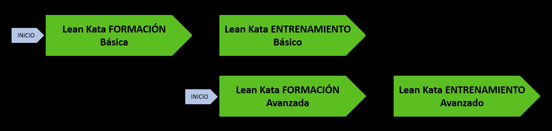 Gráfico evolución cursos lean kata, academia on-line